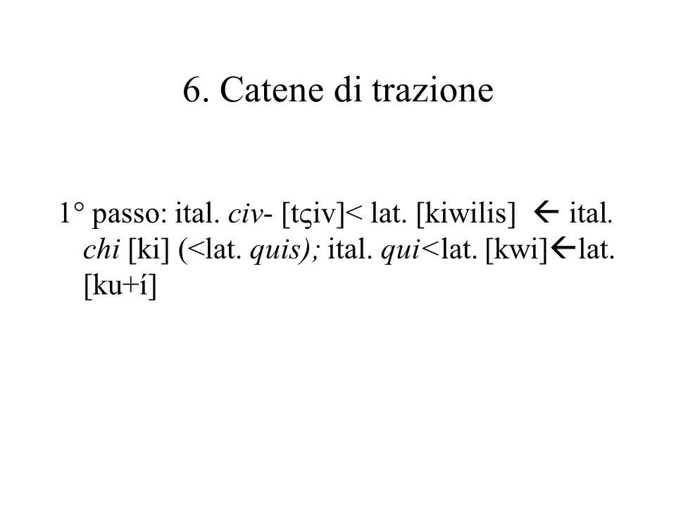 6. Catene di trazione 1° passo: ital. civ- [tiv]< lat.
